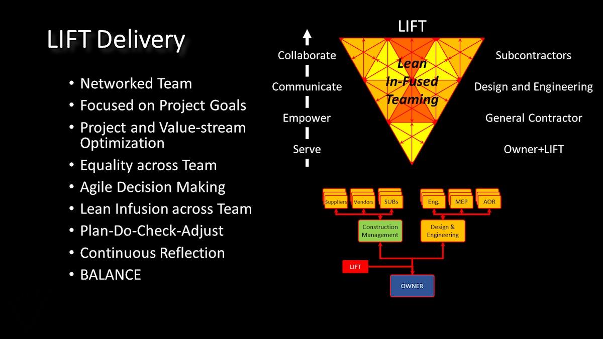 LIFT-Process4